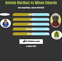 Antonio Martinez vs Wilson Eduardo h2h player stats