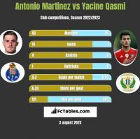 Antonio Martinez vs Yacine Qasmi h2h player stats