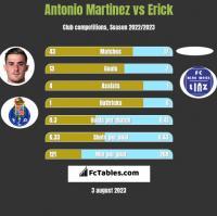 Antonio Martinez vs Erick h2h player stats