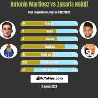 Antonio Martinez vs Zakaria Naidji h2h player stats