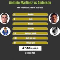 Antonio Martinez vs Anderson h2h player stats