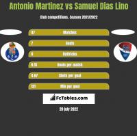 Antonio Martinez vs Samuel Dias Lino h2h player stats