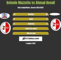 Antonio Mazzotta vs Ahmad Benali h2h player stats