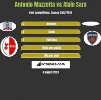 Antonio Mazzotta vs Alain Sars h2h player stats