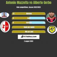 Antonio Mazzotta vs Alberto Gerbo h2h player stats