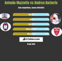 Antonio Mazzotta vs Andrea Barberis h2h player stats
