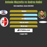 Antonio Mazzotta vs Andrea Nalini h2h player stats