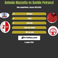 Antonio Mazzotta vs Davide Petrucci h2h player stats