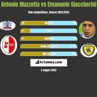 Antonio Mazzotta vs Emanuele Giaccherini h2h player stats