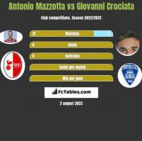 Antonio Mazzotta vs Giovanni Crociata h2h player stats