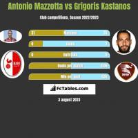 Antonio Mazzotta vs Grigoris Kastanos h2h player stats