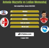 Antonio Mazzotta vs Ledian Memushaj h2h player stats