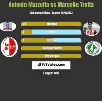 Antonio Mazzotta vs Marcello Trotta h2h player stats
