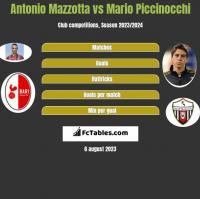 Antonio Mazzotta vs Mario Piccinocchi h2h player stats