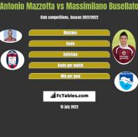 Antonio Mazzotta vs Massimilano Busellato h2h player stats
