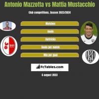 Antonio Mazzotta vs Mattia Mustacchio h2h player stats