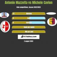Antonio Mazzotta vs Michele Cavion h2h player stats