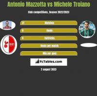 Antonio Mazzotta vs Michele Troiano h2h player stats