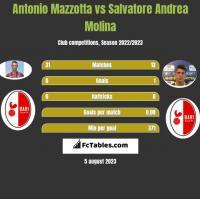 Antonio Mazzotta vs Salvatore Andrea Molina h2h player stats
