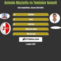 Antonio Mazzotta vs Tomislav Gomelt h2h player stats