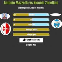 Antonio Mazzotta vs Niccolo Zanellato h2h player stats