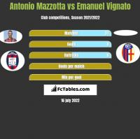 Antonio Mazzotta vs Emanuel Vignato h2h player stats