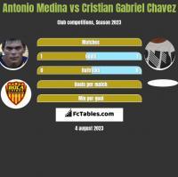 Antonio Medina vs Cristian Gabriel Chavez h2h player stats