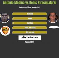 Antonio Medina vs Denis Stracqualursi h2h player stats