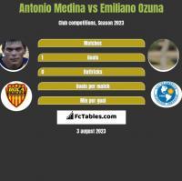 Antonio Medina vs Emiliano Ozuna h2h player stats