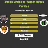 Antonio Medina vs Facundo Andres Castillon h2h player stats