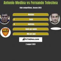 Antonio Medina vs Fernando Telechea h2h player stats