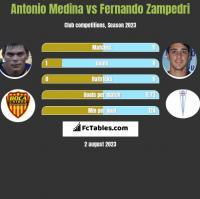 Antonio Medina vs Fernando Zampedri h2h player stats