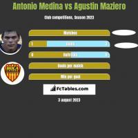 Antonio Medina vs Agustin Maziero h2h player stats