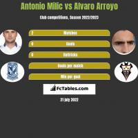 Antonio Milic vs Alvaro Arroyo h2h player stats