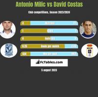 Antonio Milic vs David Costas h2h player stats