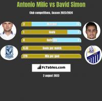 Antonio Milic vs David Simon h2h player stats