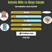 Antonio Milic vs Diego Caballo h2h player stats