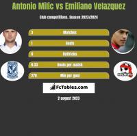 Antonio Milic vs Emiliano Velazquez h2h player stats