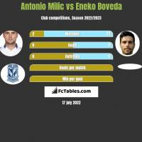 Antonio Milic vs Eneko Boveda h2h player stats