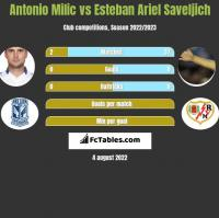 Antonio Milic vs Esteban Ariel Saveljich h2h player stats