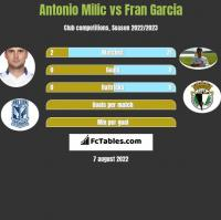 Antonio Milic vs Fran Garcia h2h player stats