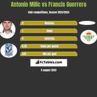 Antonio Milic vs Francis Guerrero h2h player stats