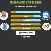 Antonio Milic vs Ivan Balliu h2h player stats