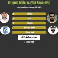 Antonio Milic vs Ivan Kecojevic h2h player stats