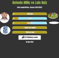 Antonio Milic vs Luis Ruiz h2h player stats