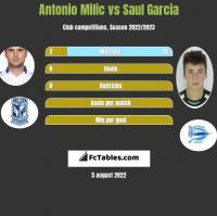 Antonio Milic vs Saul Garcia h2h player stats