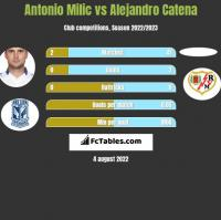 Antonio Milic vs Alejandro Catena h2h player stats