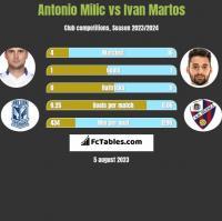 Antonio Milic vs Ivan Martos h2h player stats