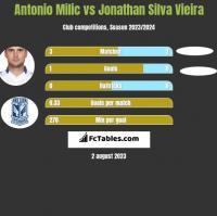 Antonio Milic vs Jonathan Silva Vieira h2h player stats