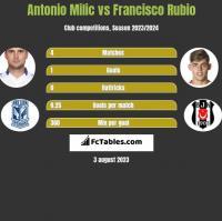 Antonio Milic vs Francisco Rubio h2h player stats